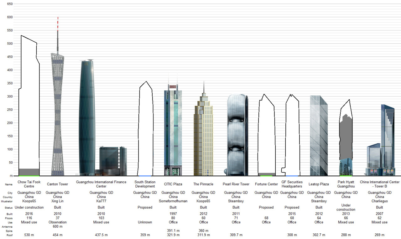 Guangzhou Ctf Finance Centre Compared Elevator Today