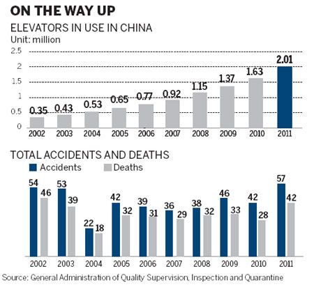China Elevator Accidents Graph